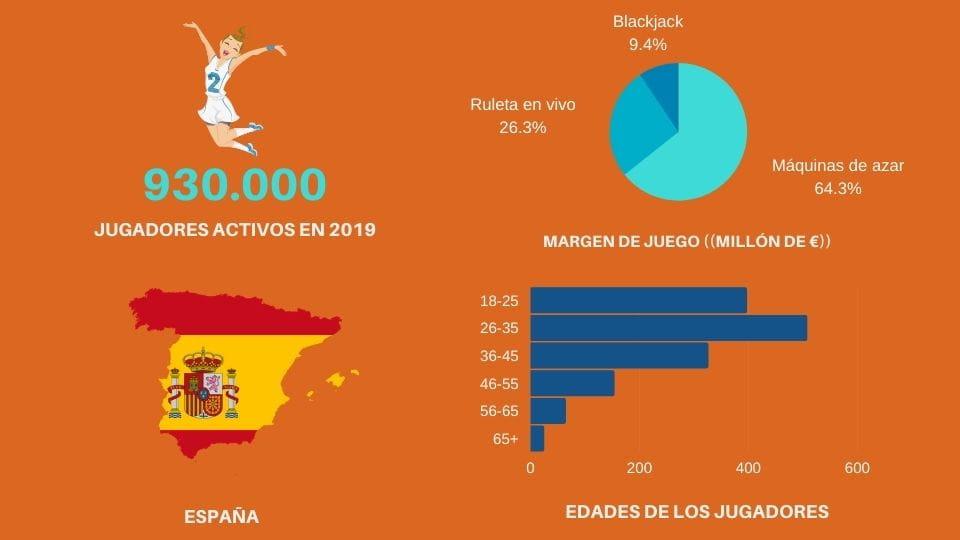 Estadísticas jugadores españoles